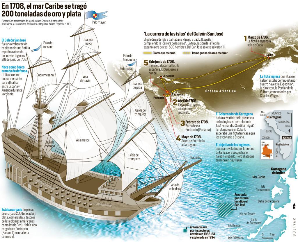 Infografía Galeón San José