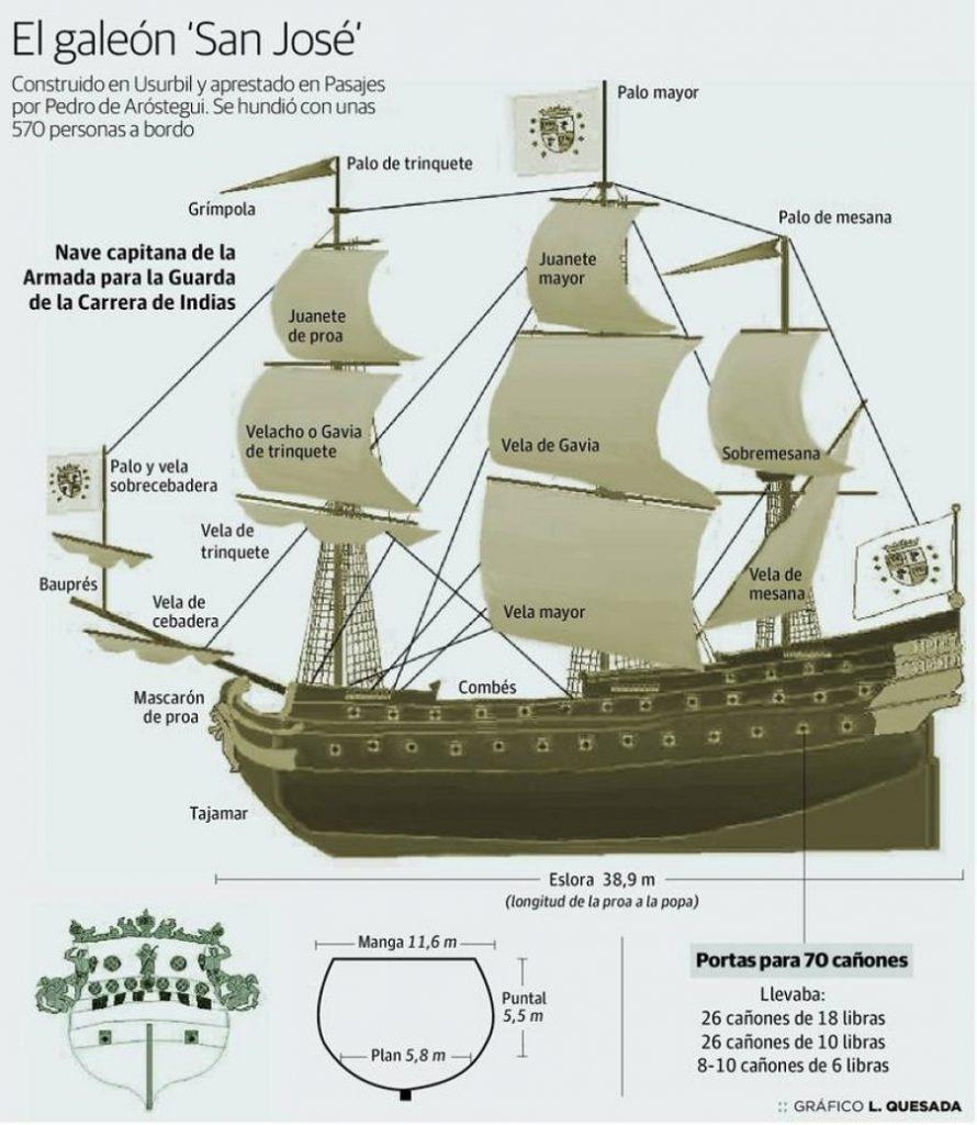 El Galeón San José fue construido en España más específicamente en Usurbil y aprestado en Pasajes por Pedro de Aróstegui, este se hundió con unas 570 personas a bordo en costas colombianas.